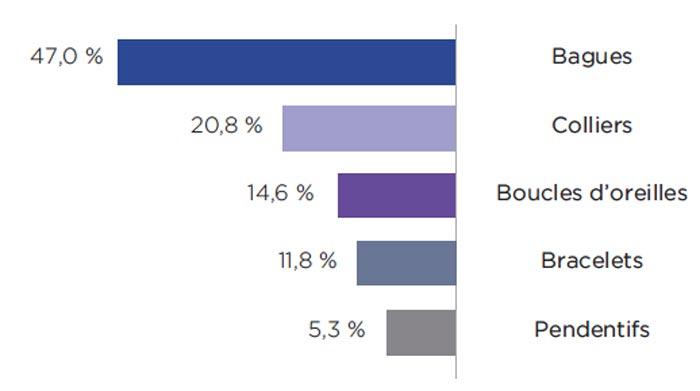 marché des montres et bijoux en France en 2019